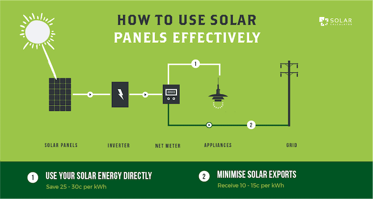 This image shows that the best way to use solar panels is to have them directly power electrical appliances. Using solar energy directly can save you 25 - 30c per kWh, whereas exporting solar energy to the grid will only see you receive 10 - 15c per kWh. It shows behind-the-meter use, electricity exported to the grid and electricity imported from the grid.