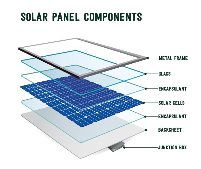The components that make up a solar panel module: metal frame, glass, front encapsulant, solar cells, back encapsulant, backsheet and junction box.