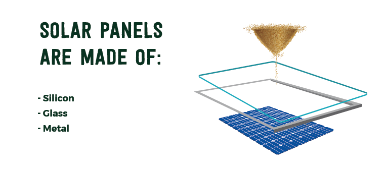 Solar panels are primarily made of three materials: silicon, glass and metal. Image shows sand turning into silicon, a glass frame and a metal frame turning into a solar panel.