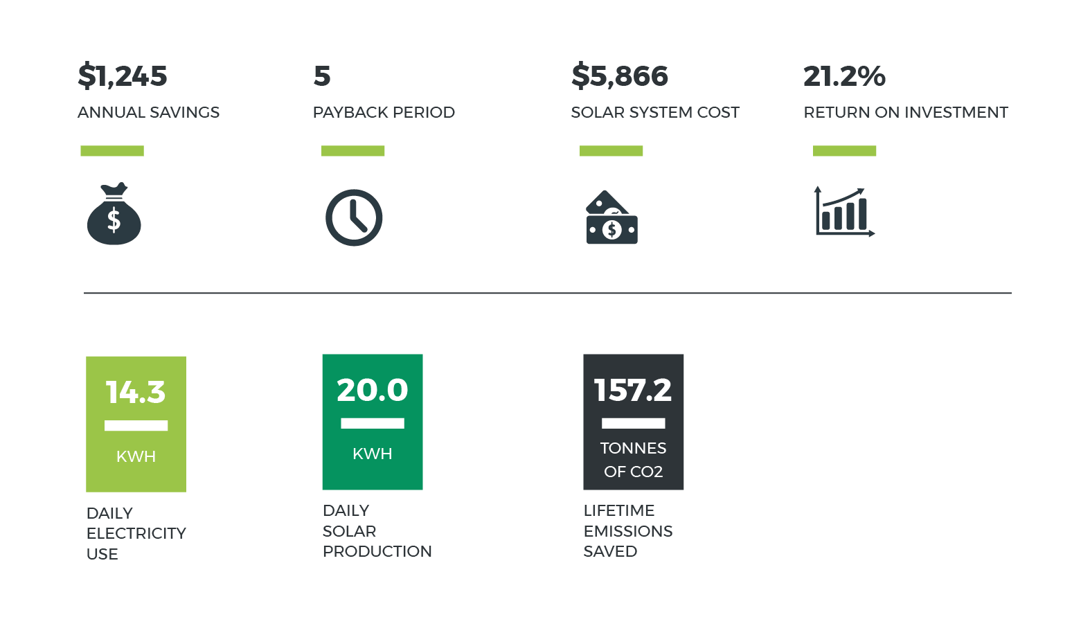 solar calculator results for a typical 5kW system in NSW