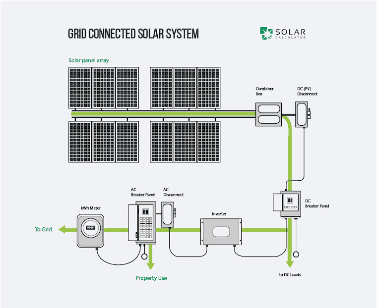 technical drawing showing all components and cabling of a solar panel system