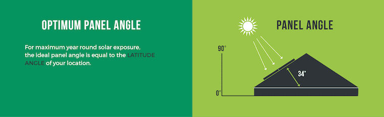 This diagram shows that the optimum tilt angle for solar-panels is typically equal to the latitude angle.