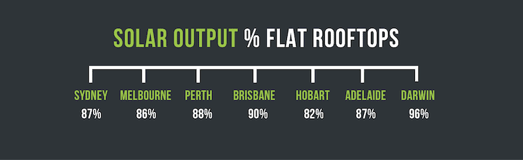 This table shows the output percentages for flat rooftops in Australian cities